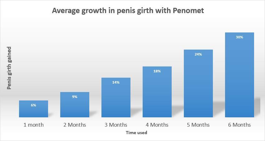 penomet results girth