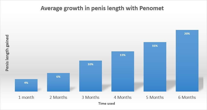 penomet results length